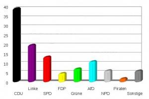 Prognose zur Lantagswahl Sachsen