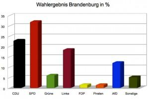 Wahlergebnisse_Brandenburg