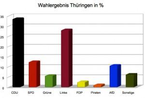 Wahlergebnisse_Thüringen