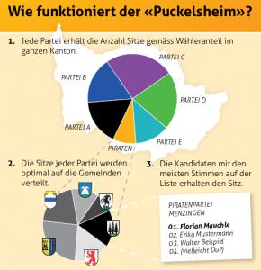 Ein Flyer der Piratenpartei Zentralschweiz erklärt den Doppelten Pukelsheim | <a class=