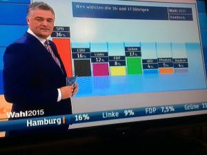 Bildschirmfoto des ZDF am Wahlabend