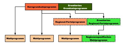 Programmkonzept von Andreas Popp (2009)