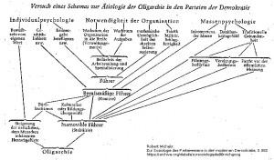 Robert Michels, Zur Soziologie des Parteiwesens in der modernen Demokratie, S. 382 | CC0