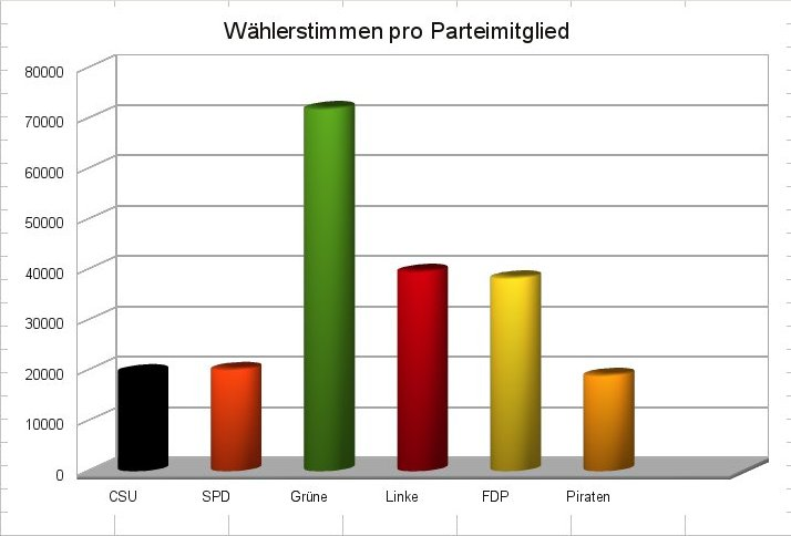 Wählerstimmen pro Parteimitglied | CC BY 3.0 | Michael Renner